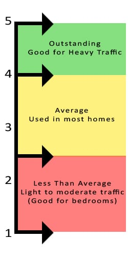 Carpet Performance Ratings